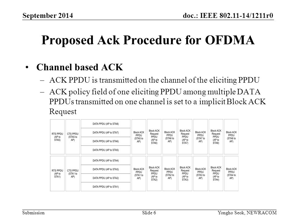 doc.: IEEE /1211r0 Submission Proposed Ack Procedure for OFDMA Channel based ACK –ACK PPDU is transmitted on the channel of the eliciting PPDU –ACK policy field of one eliciting PPDU among multiple DATA PPDUs transmitted on one channel is set to a implicit Block ACK Request September 2014 Yongho Seok, NEWRACOM Slide 6