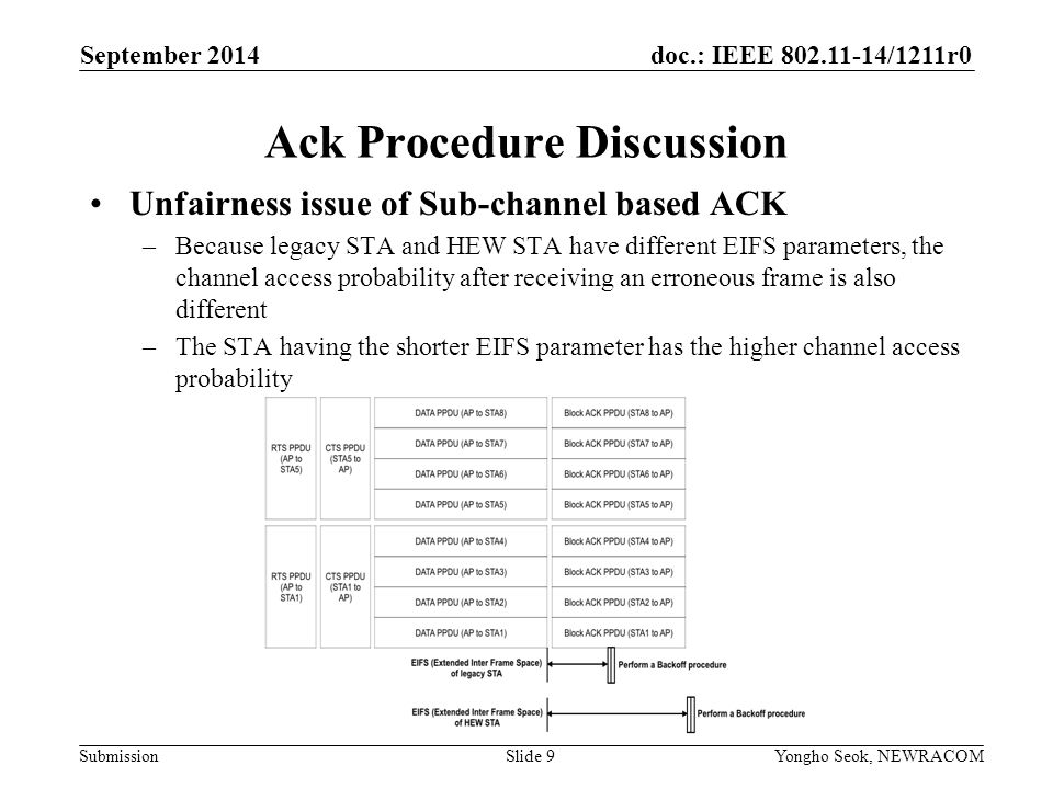doc.: IEEE /1211r0 Submission Ack Procedure Discussion Unfairness issue of Sub-channel based ACK –Because legacy STA and HEW STA have different EIFS parameters, the channel access probability after receiving an erroneous frame is also different –The STA having the shorter EIFS parameter has the higher channel access probability September 2014 Yongho Seok, NEWRACOM Slide 9