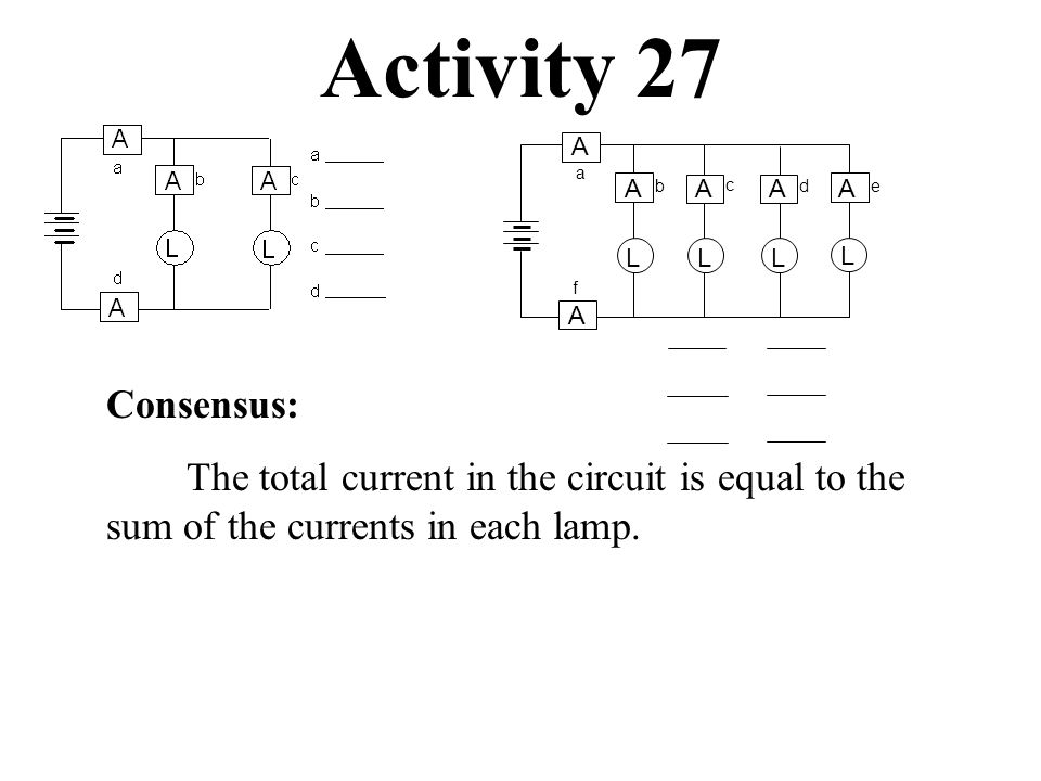 Activity 27 b c A A A A f LL d A L e A L a Consensus: The total current in the circuit is equal to the sum of the currents in each lamp.