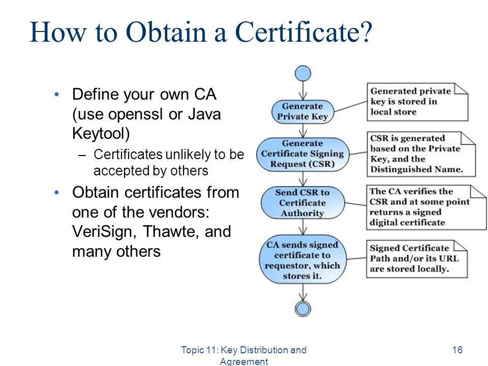 Topic 11: Key Distribution and Agreement 16 How to Obtain a Certificate.