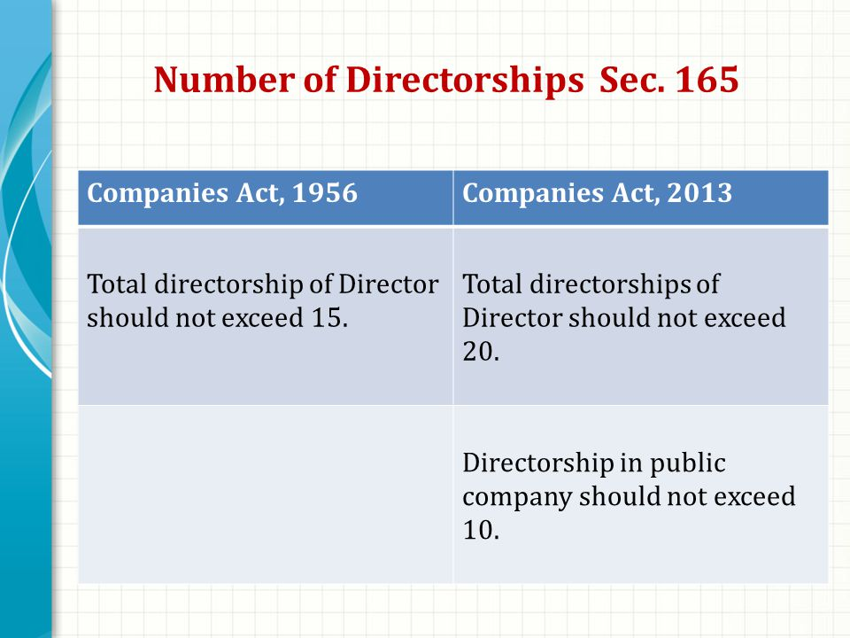 Number of Directorships Sec.