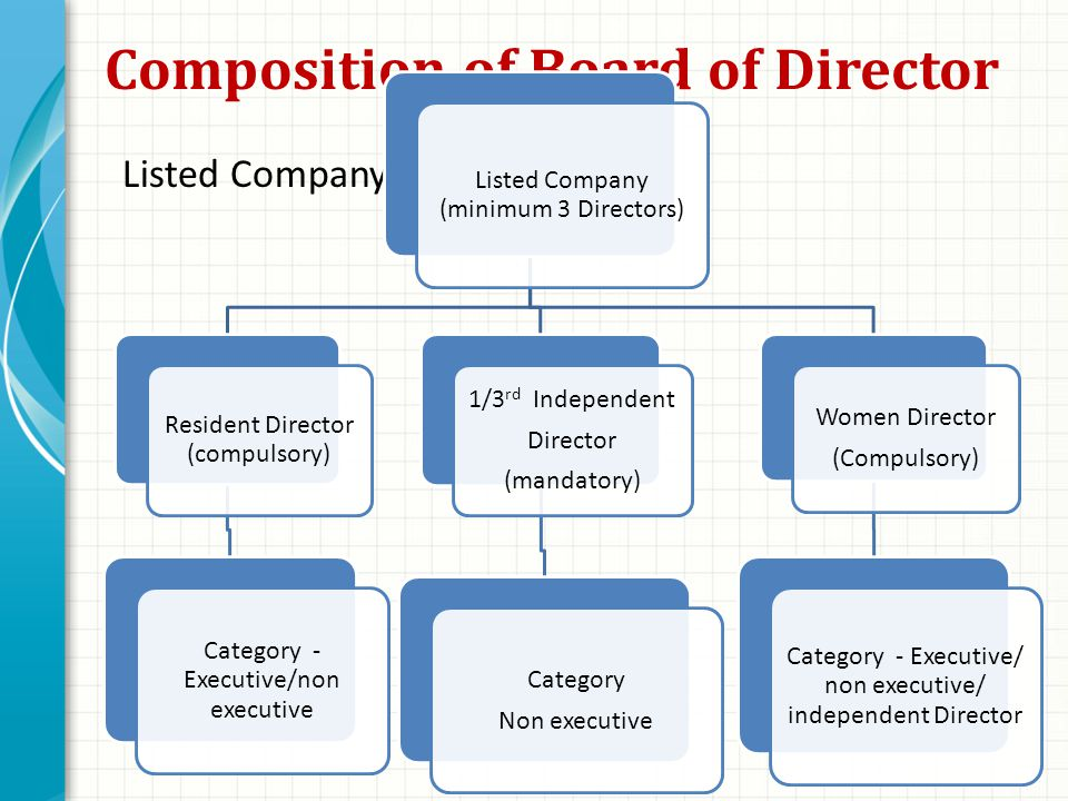 Composition of Board of Director Listed Company Listed Company (minimum 3 Directors) Resident Director (compulsory) Category - Executive/non executive 1/3 rd Independent Director (mandatory) Category Non executive Women Director (Compulsory) Category - Executive/ non executive/ independent Director