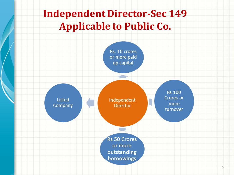 Independent Director-Sec 149 Applicable to Public Co.