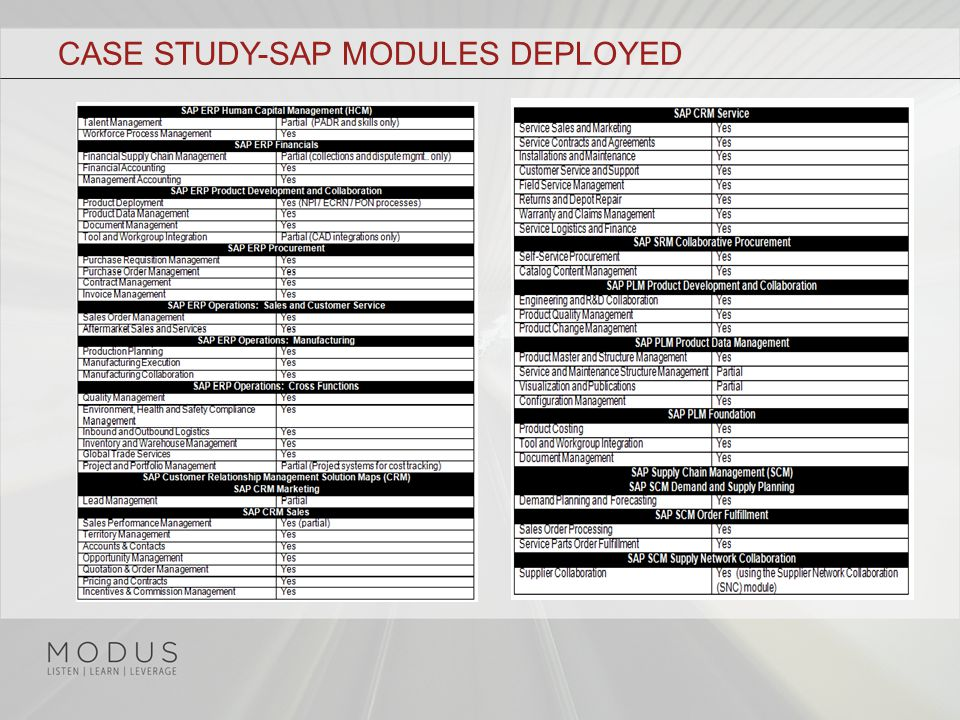 CASE STUDY-SAP MODULES DEPLOYED