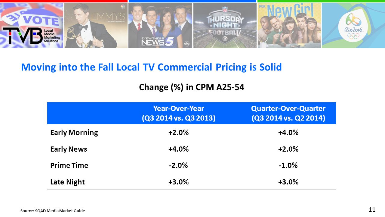 Moving into the Fall Local TV Commercial Pricing is Solid 11 Source: SQAD Media Market Guide Year-Over-Year (Q vs.