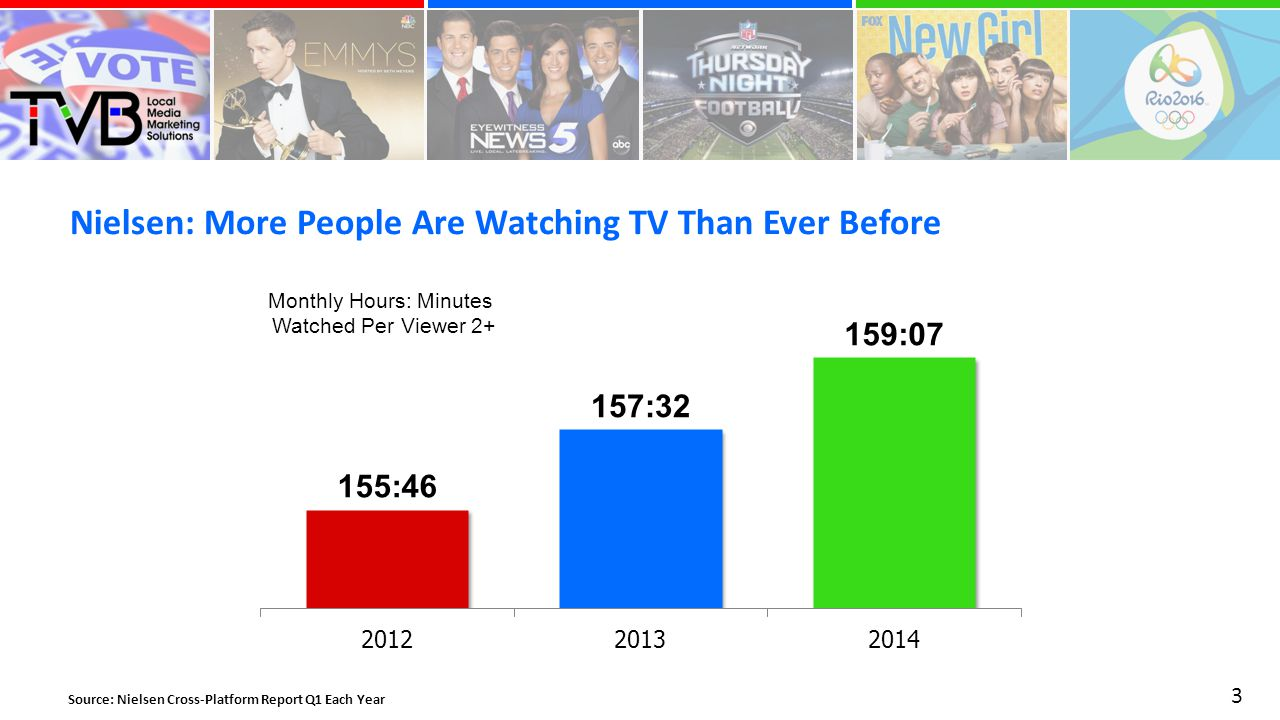Nielsen: More People Are Watching TV Than Ever Before 3 Monthly Hours: Minutes Watched Per Viewer 2+ Source: Nielsen Cross-Platform Report Q1 Each Year