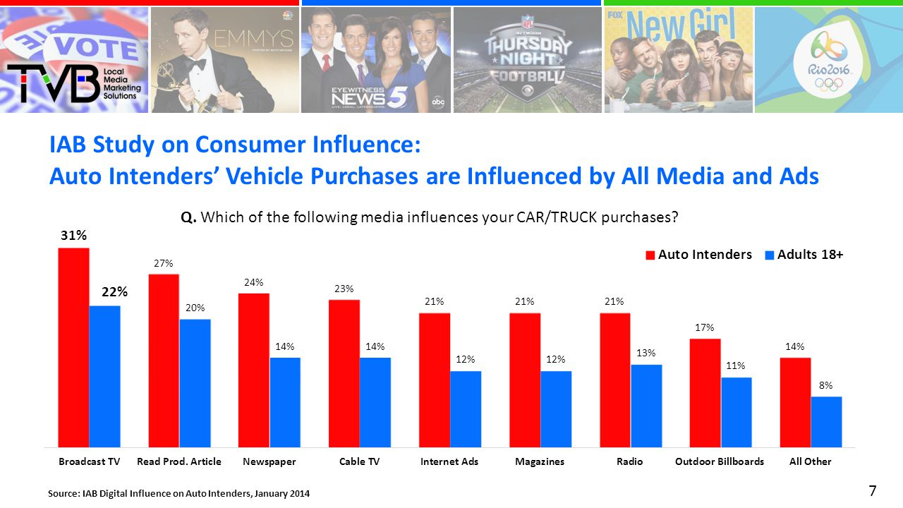 IAB Study on Consumer Influence: Auto Intenders' Vehicle Purchases are Influenced by All Media and Ads 7 Source: IAB Digital Influence on Auto Intenders, January 2014 Q.