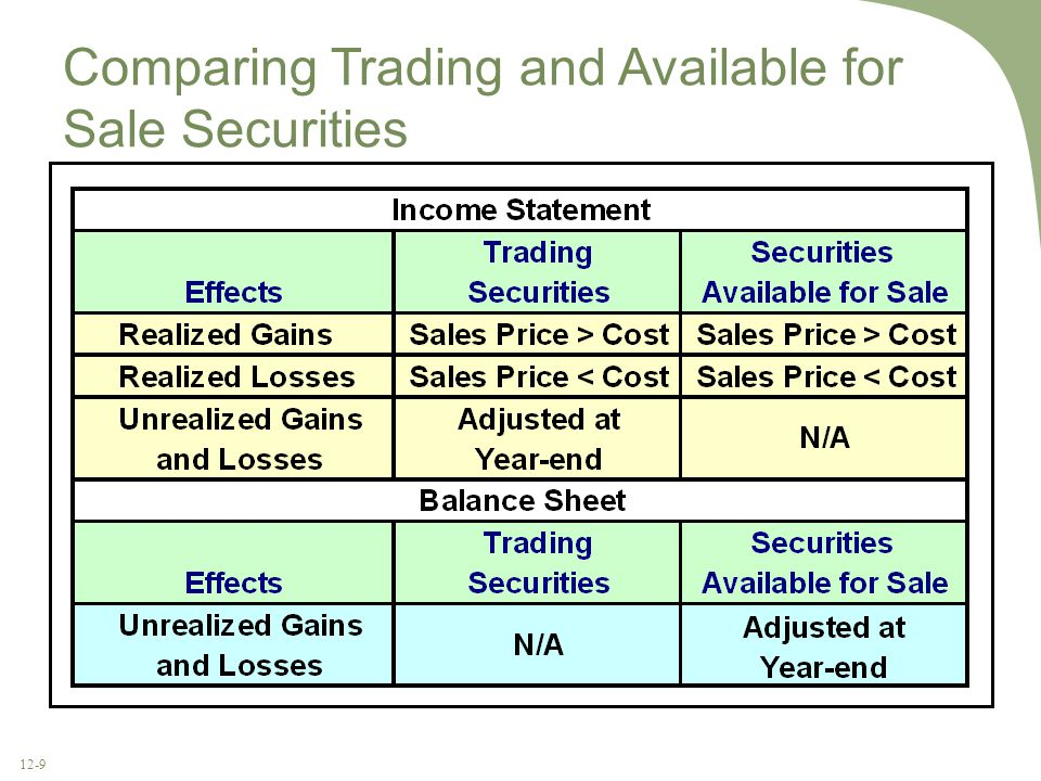 12-9 Comparing Trading and Available for Sale Securities