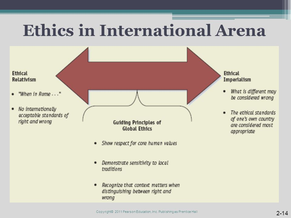 Ethics in International Arena 2-14 Copyright© 2011 Pearson Education, Inc. Publishing as Prentice Hall