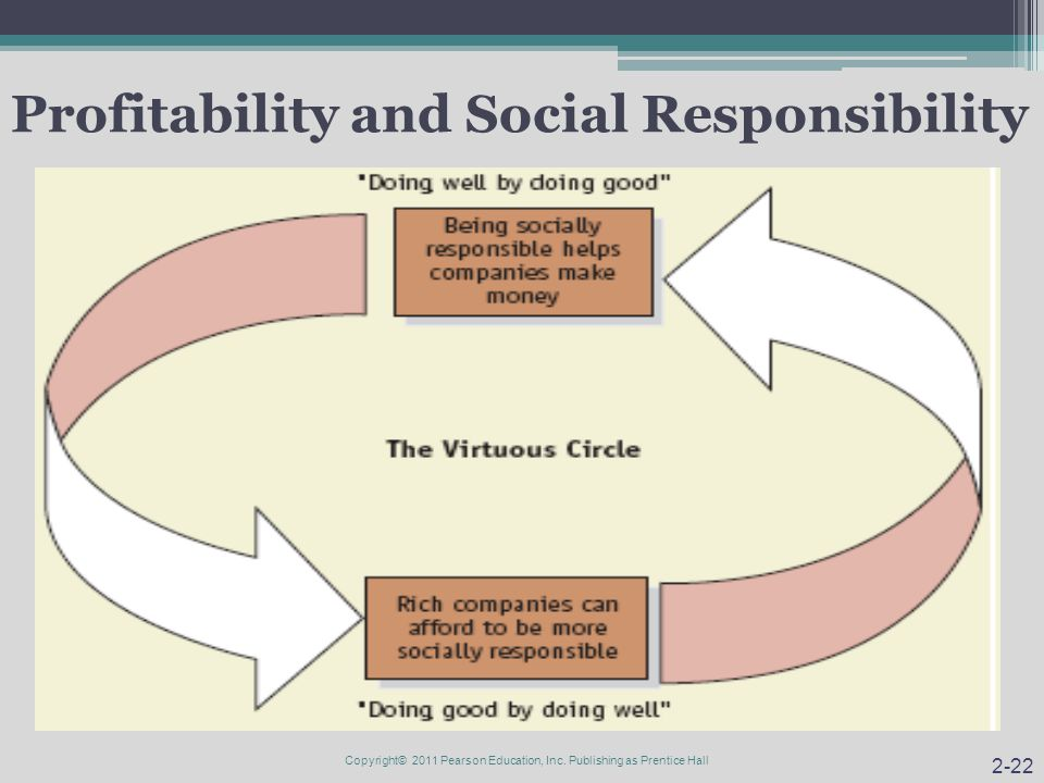 Profitability and Social Responsibility 2-22 Copyright© 2011 Pearson Education, Inc. Publishing as Prentice Hall