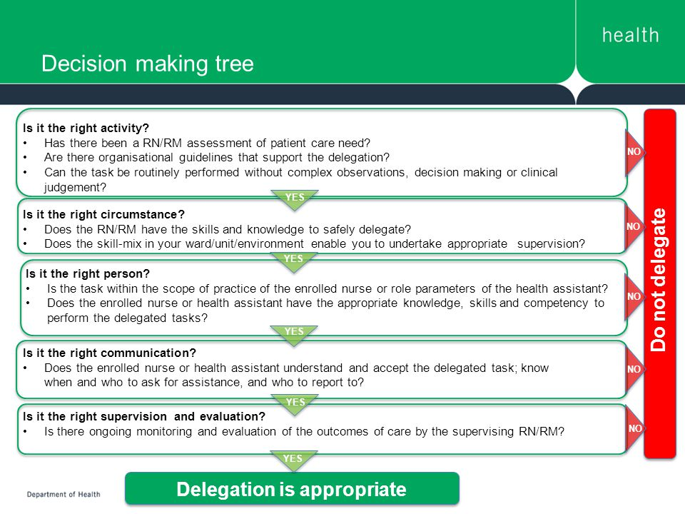 Decision making tree Is it the right activity.