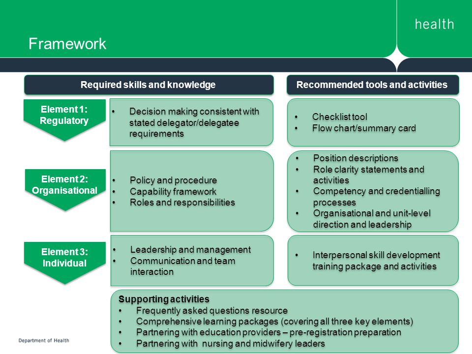 Framework Element 1: Regulatory Element 1: Regulatory Element 2: Organisational Element 2: Organisational Element 3: Individual Element 3: Individual Decision making consistent with stated delegator/delegatee requirements Policy and procedure Capability framework Roles and responsibilities Policy and procedure Capability framework Roles and responsibilities Leadership and management Communication and team interaction Leadership and management Communication and team interaction Checklist tool Flow chart/summary card Checklist tool Flow chart/summary card Position descriptions Role clarity statements and activities Competency and credentialling processes Organisational and unit-level direction and leadership Position descriptions Role clarity statements and activities Competency and credentialling processes Organisational and unit-level direction and leadership Interpersonal skill development training package and activities Supporting activities Frequently asked questions resource Comprehensive learning packages (covering all three key elements) Partnering with education providers – pre-registration preparation Partnering with nursing and midwifery leaders Supporting activities Frequently asked questions resource Comprehensive learning packages (covering all three key elements) Partnering with education providers – pre-registration preparation Partnering with nursing and midwifery leaders Required skills and knowledge Recommended tools and activities