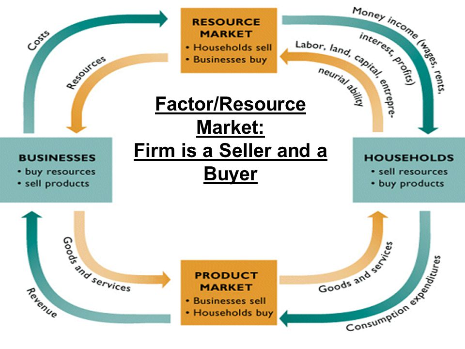 Factor/Resource Market: Firm is a Seller and a Buyer