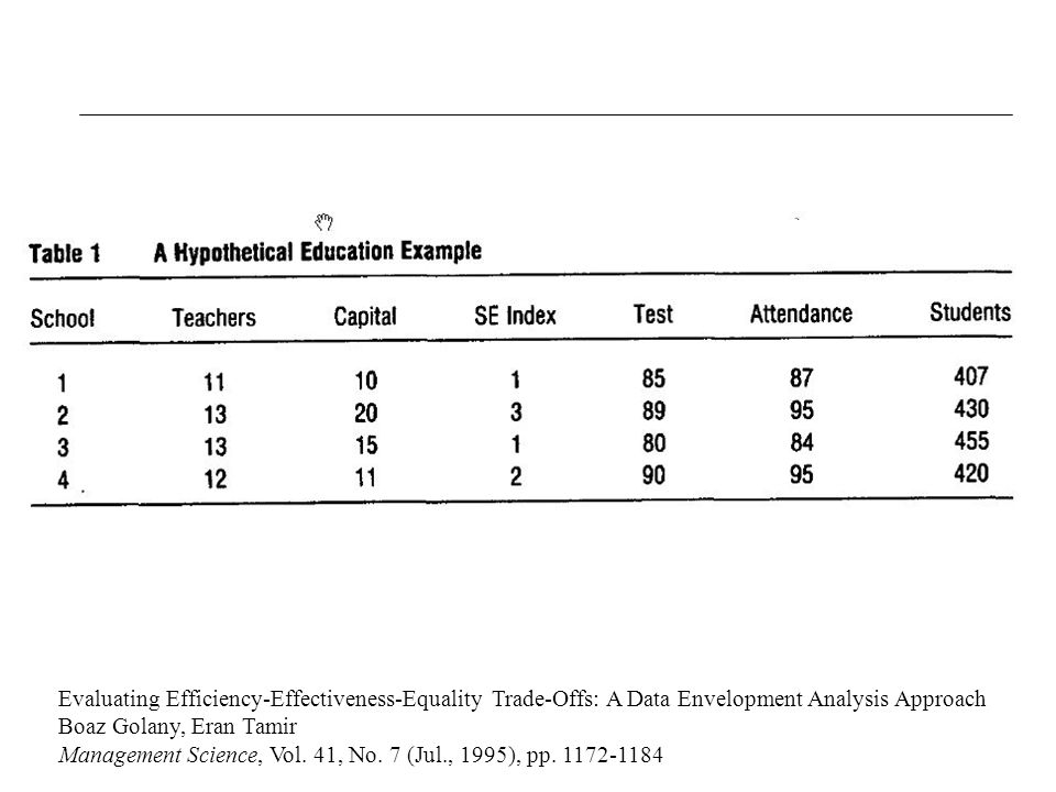 Evaluating Efficiency-Effectiveness-Equality Trade-Offs: A Data Envelopment Analysis Approach Boaz Golany, Eran Tamir Management Science, Vol.