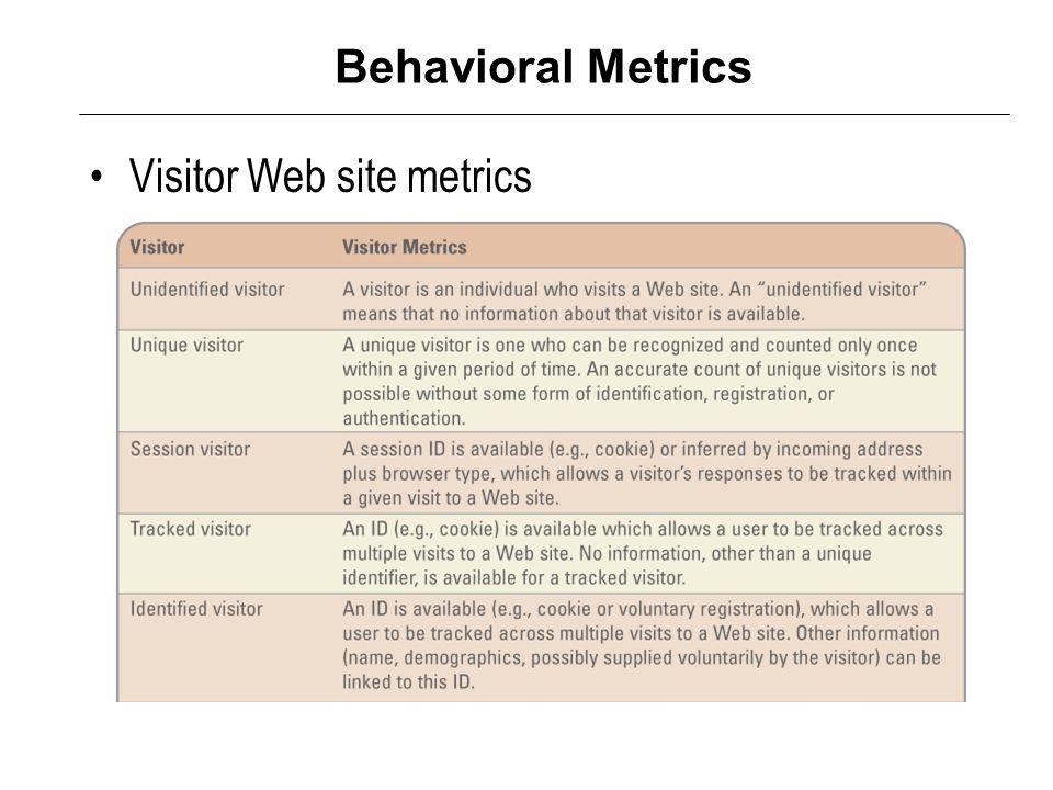 Behavioral Metrics Visitor Web site metrics