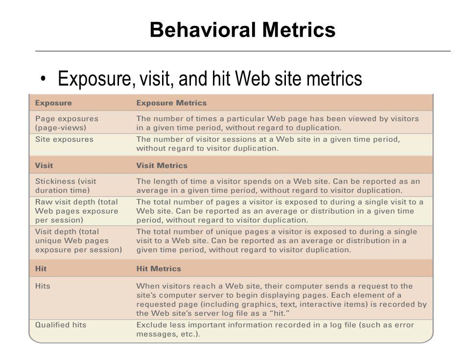 Behavioral Metrics Exposure, visit, and hit Web site metrics