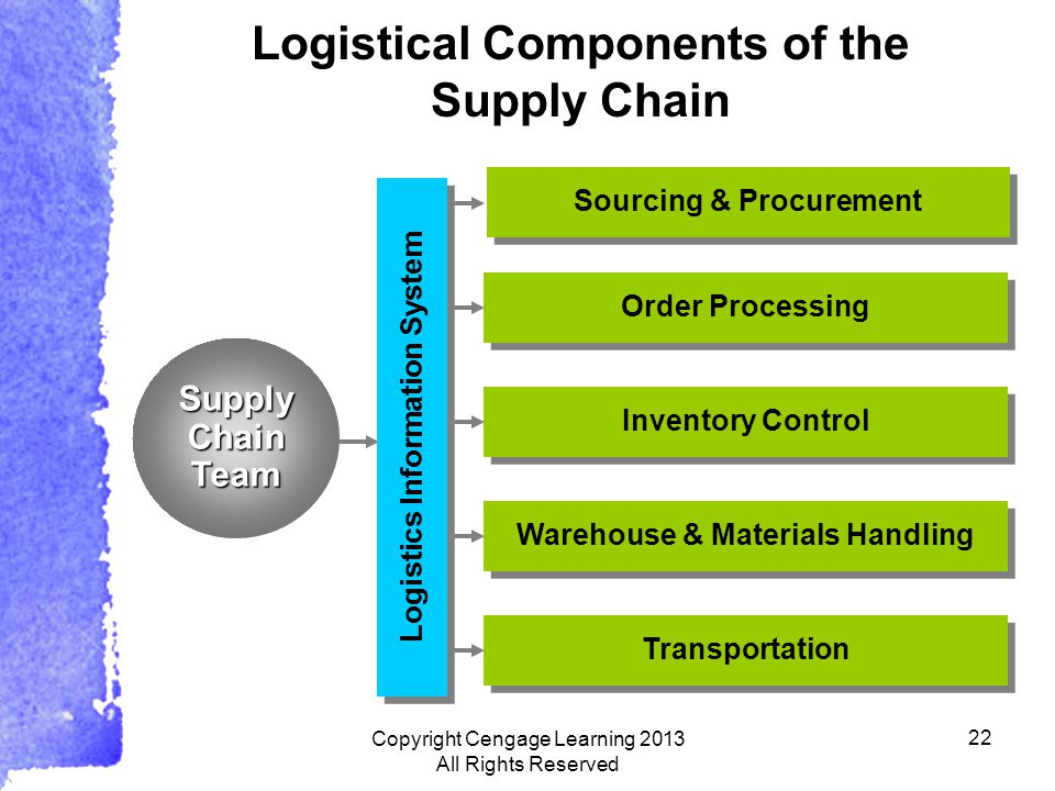 22 Logistical Components of the Supply Chain Supply Chain Team Sourcing & Procurement Order Processing Inventory Control Warehouse & Materials Handling Transportation Logistics Information System Copyright Cengage Learning 2013 All Rights Reserved