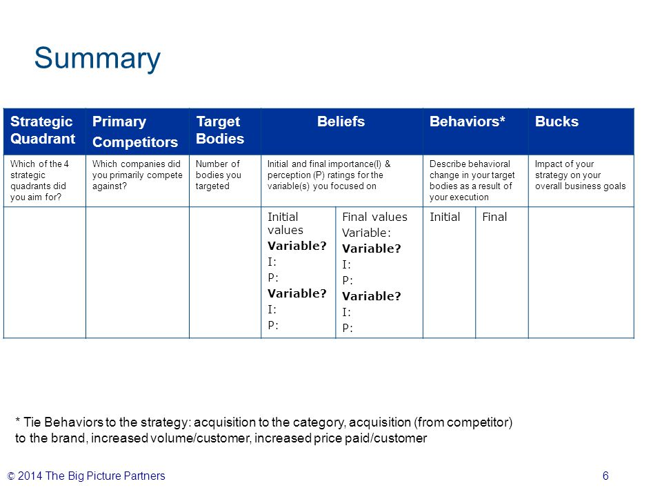 © 2014 The Big Picture Partners 6 Summary Strategic Quadrant Primary Competitors Target Bodies BeliefsBehaviors*Bucks Which of the 4 strategic quadrants did you aim for.