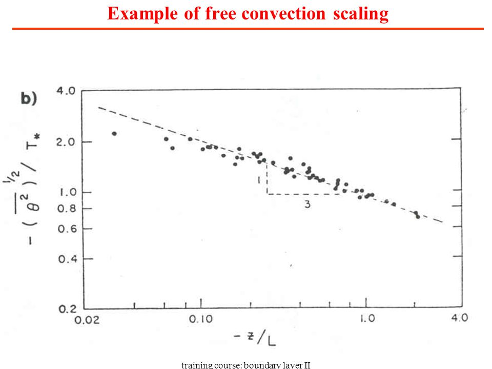 training course: boundary layer II Example of free convection scaling