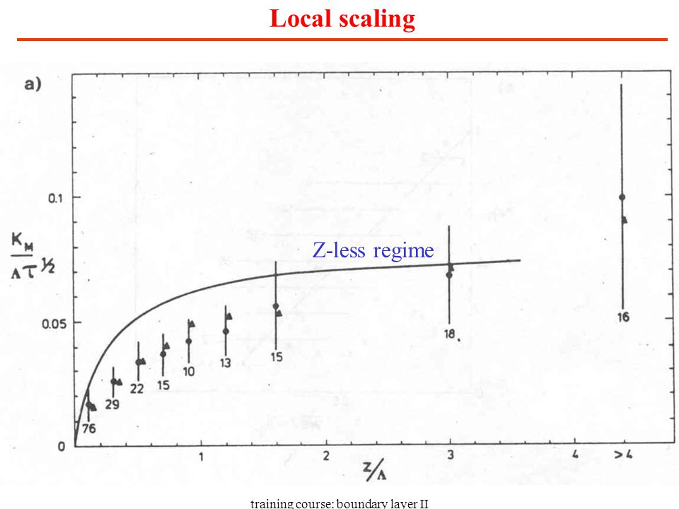 training course: boundary layer II Local scaling Z-less regime