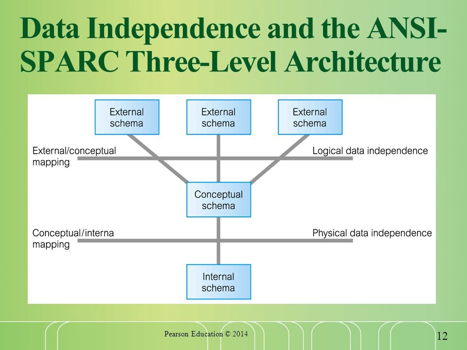 Data Independence and the ANSI- SPARC Three-Level Architecture Pearson Education ©