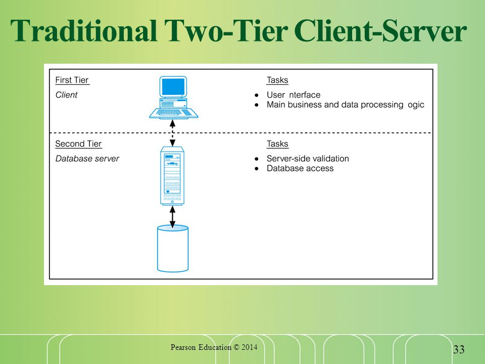 Traditional Two-Tier Client-Server Pearson Education ©
