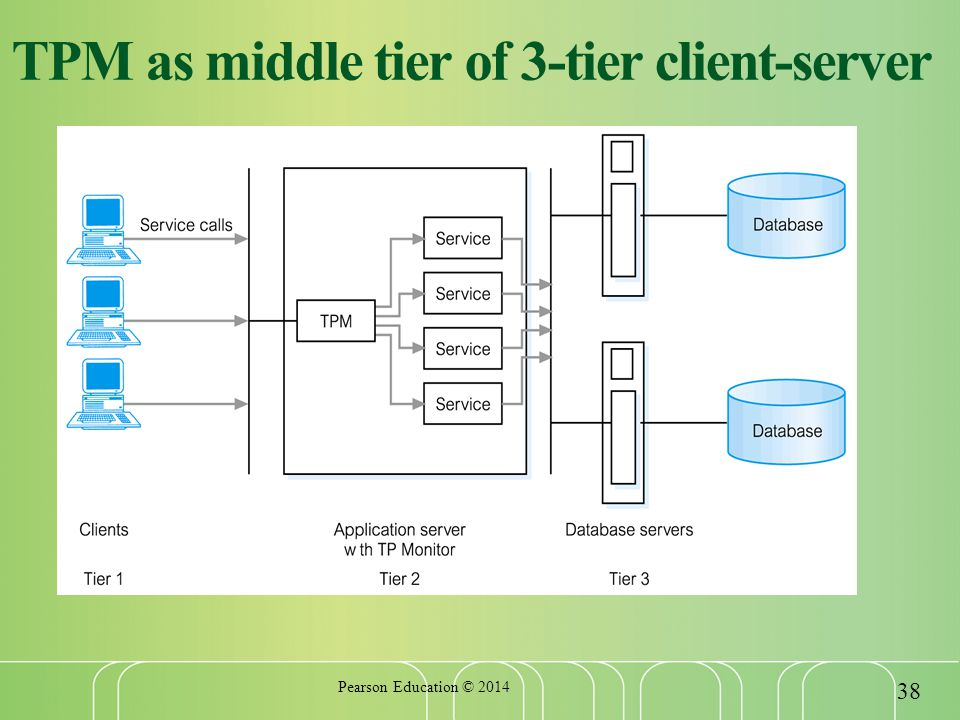 TPM as middle tier of 3-tier client-server Pearson Education ©