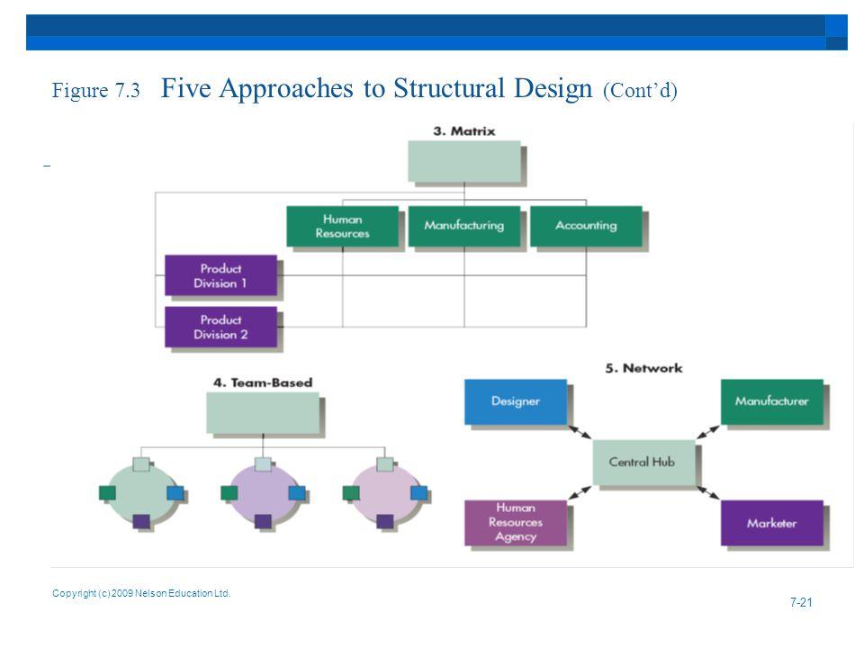 Figure 7.3 Five Approaches to Structural Design (Cont'd) Copyright (c) 2009 Nelson Education Ltd. 7-21