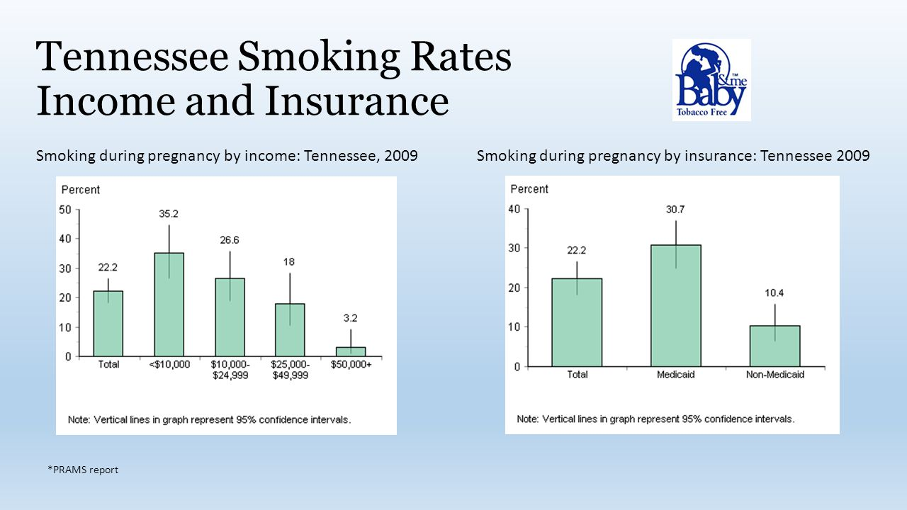 Tennessee Smoking Rates Income and Insurance Smoking during pregnancy by income: Tennessee, 2009 Smoking during pregnancy by insurance: Tennessee 2009 *PRAMS report