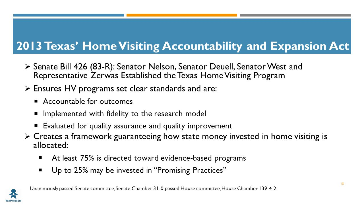 2013 Texas' Home Visiting Accountability and Expansion Act  Senate Bill 426 (83-R): Senator Nelson, Senator Deuell, Senator West and Representative Zerwas Established the Texas Home Visiting Program  Ensures HV programs set clear standards and are:  Accountable for outcomes  Implemented with fidelity to the research model  Evaluated for quality assurance and quality improvement  Creates a framework guaranteeing how state money invested in home visiting is allocated:  At least 75% is directed toward evidence-based programs  Up to 25% may be invested in Promising Practices Unanimously passed Senate committee, Senate Chamber 31-0; passed House committee, House Chamber