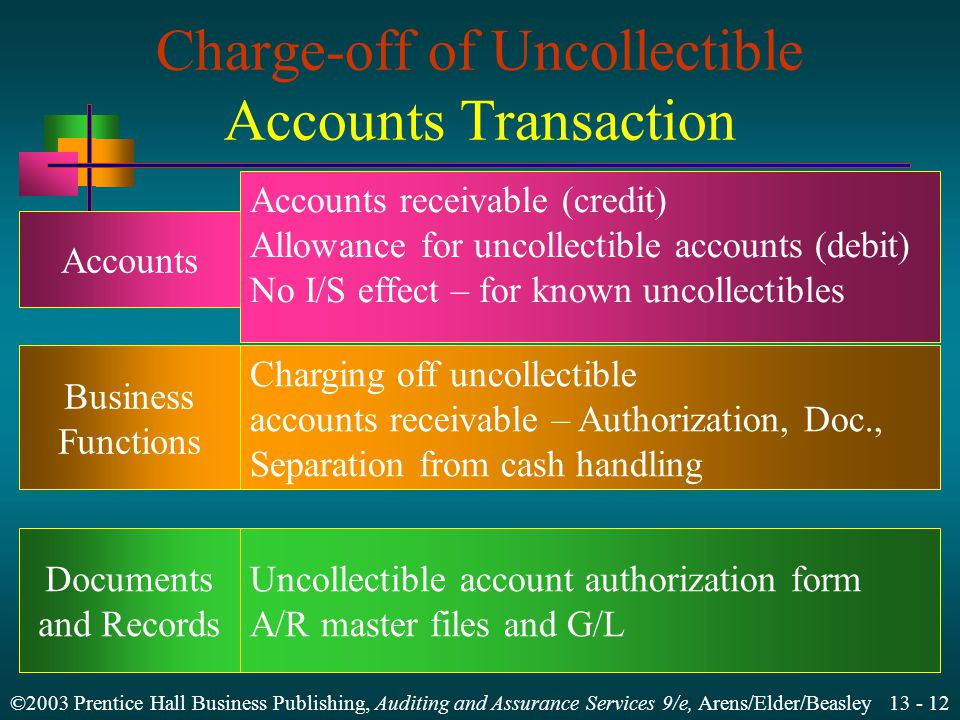 ©2003 Prentice Hall Business Publishing, Auditing and Assurance Services 9/e, Arens/Elder/Beasley Charge-off of Uncollectible Accounts Transaction Accounts Business Functions Documents and Records Accounts receivable (credit) Allowance for uncollectible accounts (debit) No I/S effect – for known uncollectibles Charging off uncollectible accounts receivable – Authorization, Doc., Separation from cash handling Uncollectible account authorization form A/R master files and G/L