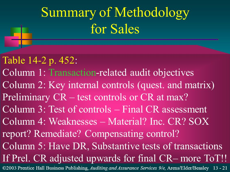 ©2003 Prentice Hall Business Publishing, Auditing and Assurance Services 9/e, Arens/Elder/Beasley Summary of Methodology for Sales Table 14-2 p.