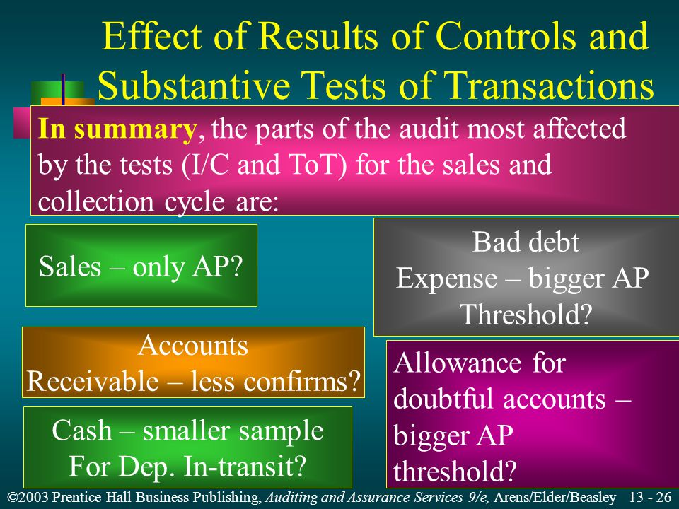 ©2003 Prentice Hall Business Publishing, Auditing and Assurance Services 9/e, Arens/Elder/Beasley Effect of Results of Controls and Substantive Tests of Transactions In summary, the parts of the audit most affected by the tests (I/C and ToT) for the sales and collection cycle are: Accounts Receivable – less confirms.