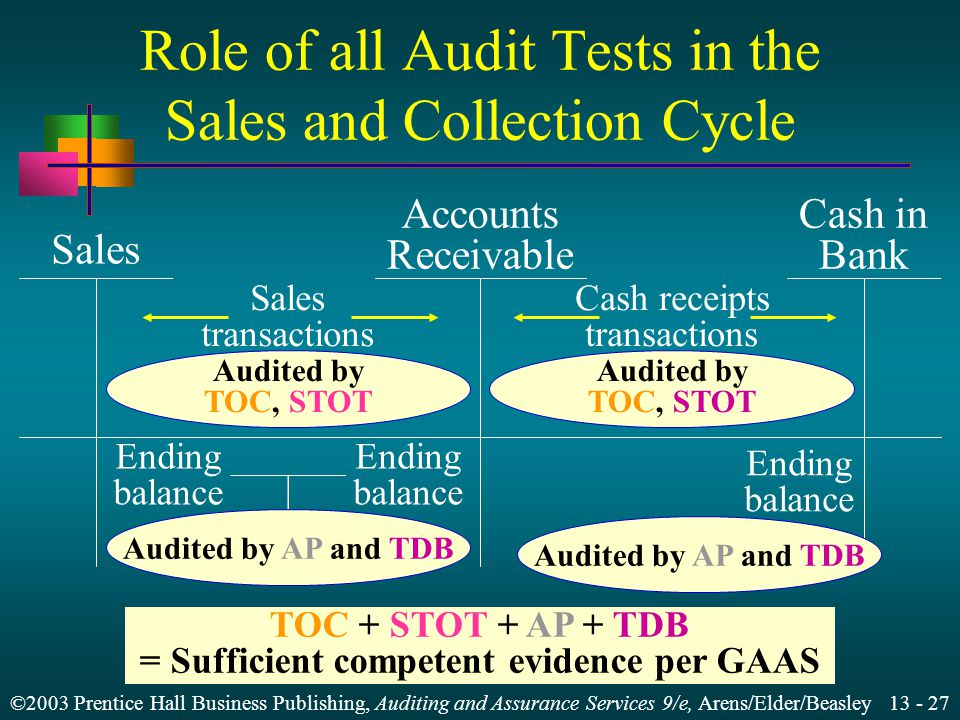 ©2003 Prentice Hall Business Publishing, Auditing and Assurance Services 9/e, Arens/Elder/Beasley Role of all Audit Tests in the Sales and Collection Cycle Sales Accounts Receivable Cash in Bank Sales transactions Cash receipts transactions Ending balance Ending balance TOC + STOT + AP + TDB = Sufficient competent evidence per GAAS Audited by TOC, STOT Audited by AP and TDB Audited by TOC, STOT Audited by AP and TDB Ending balance
