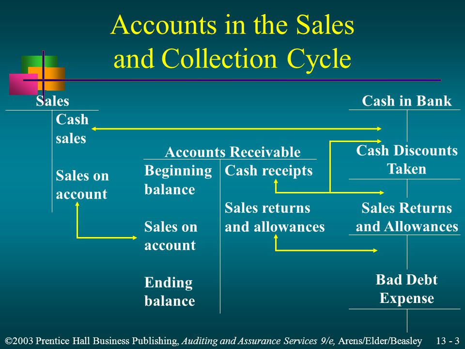 ©2003 Prentice Hall Business Publishing, Auditing and Assurance Services 9/e, Arens/Elder/Beasley Accounts in the Sales and Collection Cycle Sales Cash sales Sales on account Cash in Bank Cash Discounts Taken Sales Returns and Allowances Bad Debt Expense Accounts Receivable BeginningCash receipts balance Sales returns Sales onand allowances account Ending balance