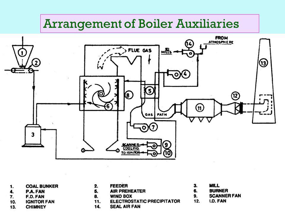 Boiler Auxiliaries - Dolgular.com