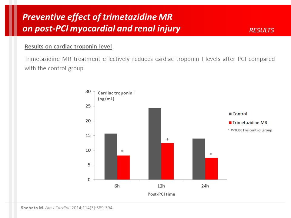 Cardiac troponin I (pg/mL) Post-PCI time * P<0.001 vs control group * * * RESULTS Preventive effect of trimetazidine MR on post-PCI myocardial and renal injury Results on cardiac troponin level Trimetazidine MR treatment effectively reduces cardiac troponin I levels after PCI compared with the control group.