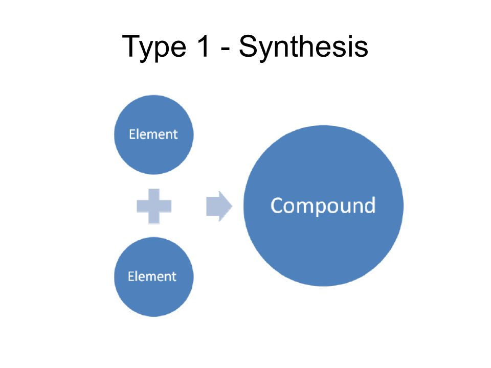 Type 1 - Synthesis