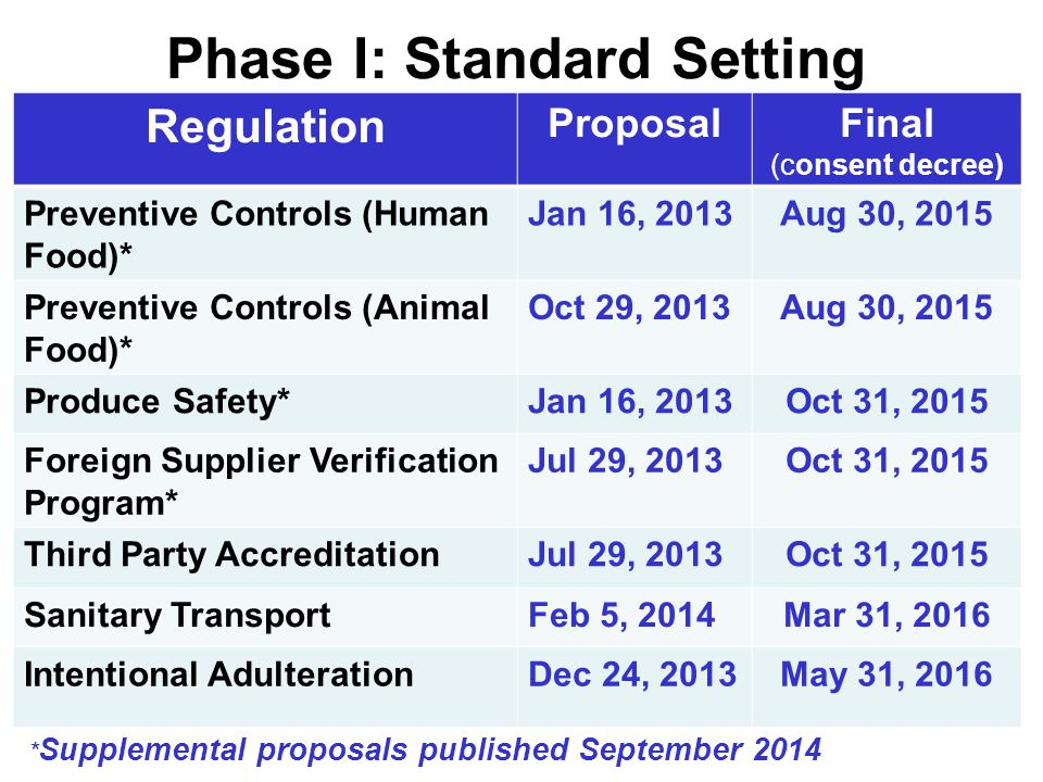 Regulation ProposalFinal (consent decree) Preventive Controls (Human Food)* Jan 16, 2013Aug 30, 2015 Preventive Controls (Animal Food)* Oct 29, 2013Aug 30, 2015 Produce Safety*Jan 16, 2013Oct 31, 2015 Foreign Supplier Verification Program* Jul 29, 2013Oct 31, 2015 Third Party AccreditationJul 29, 2013Oct 31, 2015 Sanitary TransportFeb 5, 2014Mar 31, 2016 Intentional AdulterationDec 24, 2013May 31, 2016 * Supplemental proposals published September 2014 Phase I: Standard Setting