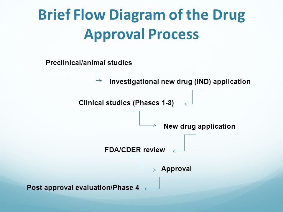 Brief Flow Diagram of the Drug Approval Process Preclinical/animal studies Investigational new drug (IND) application Clinical studies (Phases 1-3) New drug application FDA/CDER review Approval Post approval evaluation/Phase 4