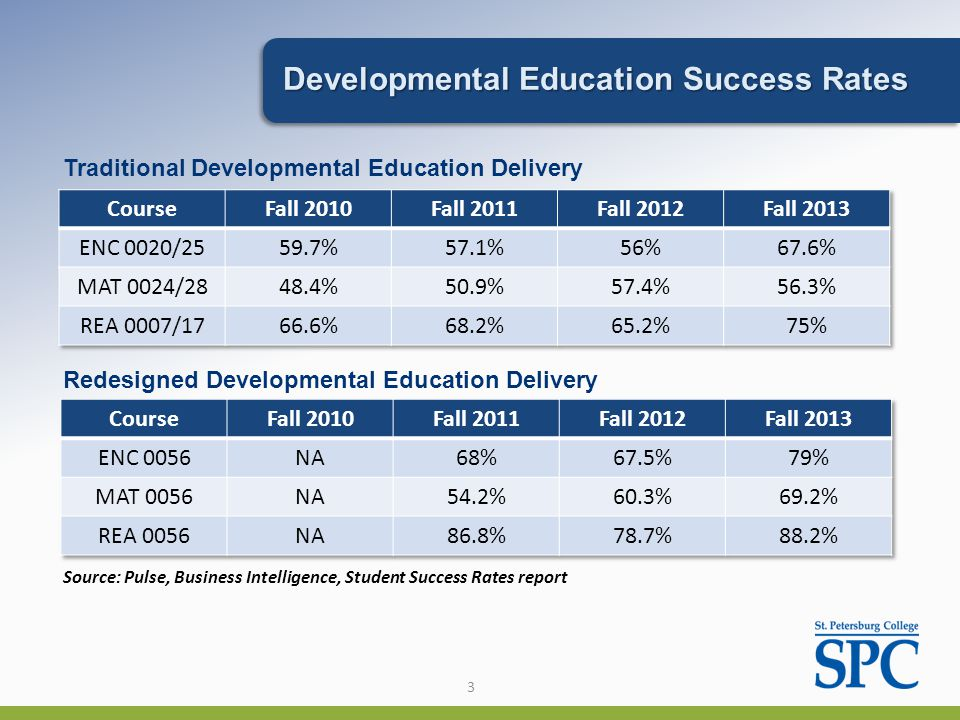 3 Developmental Education Success Rates Source: Pulse, Business Intelligence, Student Success Rates report Redesigned Developmental Education Delivery Traditional Developmental Education Delivery