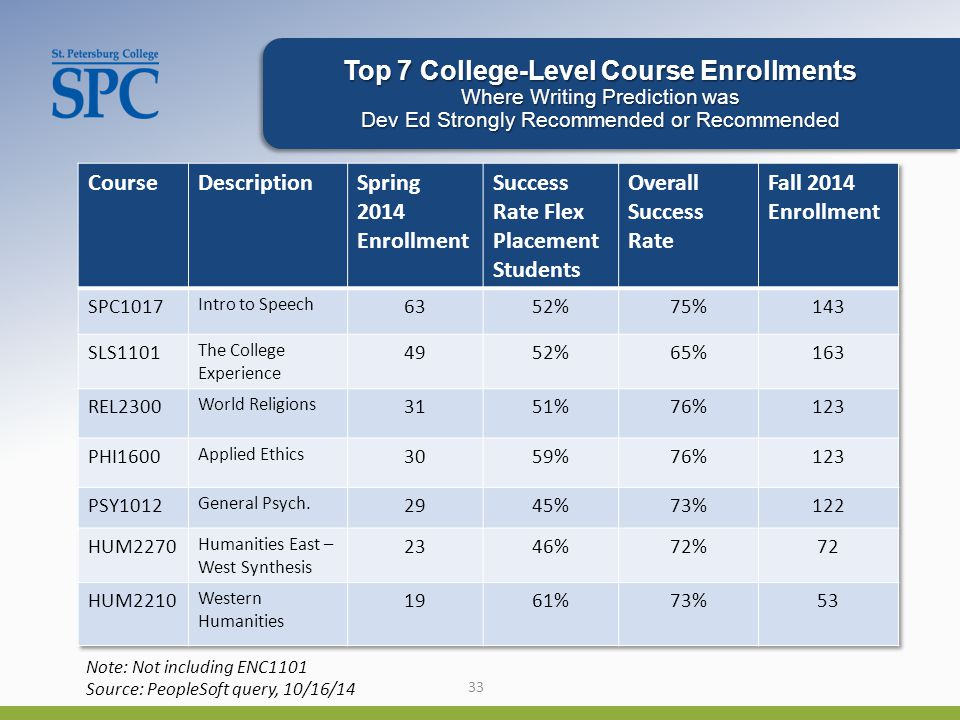 33 Top 7 College-Level Course Enrollments Where Writing Prediction was Dev Ed Strongly Recommended or Recommended Note: Not including ENC1101 Source: PeopleSoft query, 10/16/14
