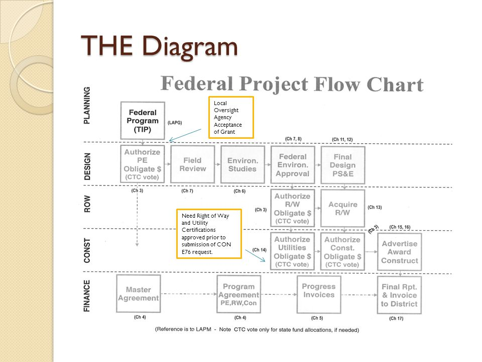 THE Diagram Local Oversight Agency Acceptance of Grant Need Right of Way and Utility Certifications approved prior to submission of CON E76 request.