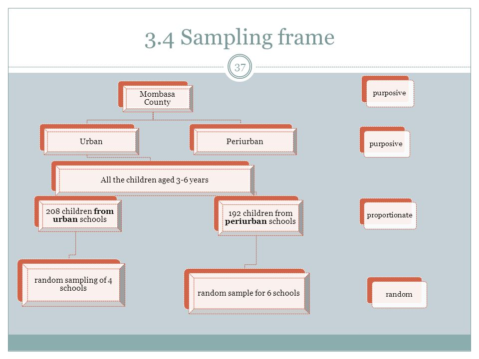 3.4 Sampling frame 37 Mombasa County Urban All the children aged 3-6 years 208 children from urban schools random sampling of 4 schools 192 children from periurban schools random sample for 6 schools Periurban purposive randomproportionate