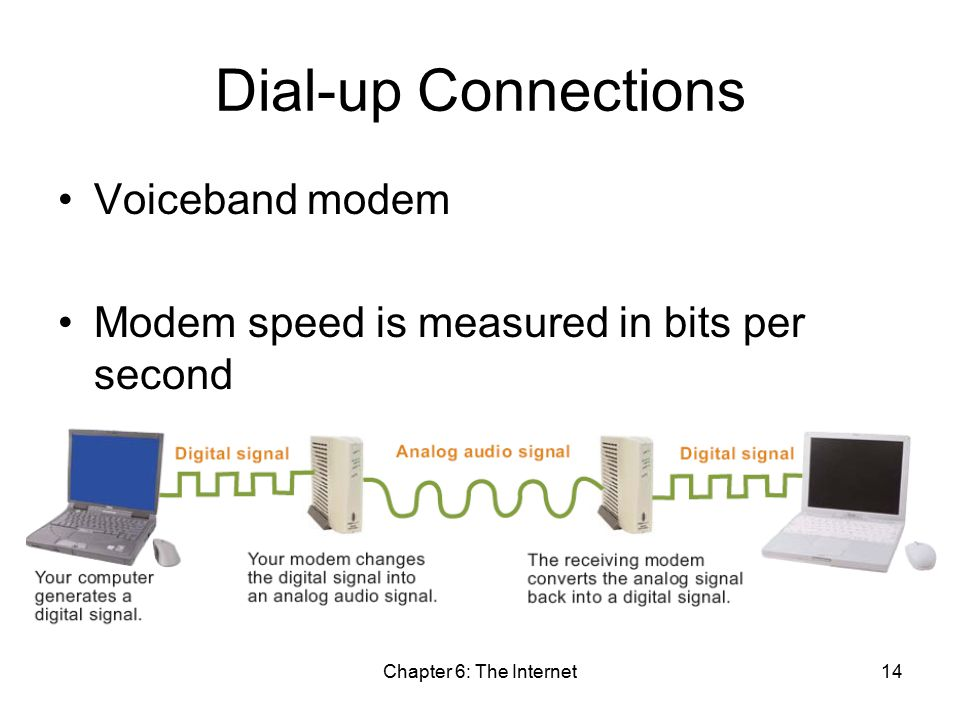 Chapter 6: The Internet14 Dial-up Connections Voiceband modem Modem speed is measured in bits per second