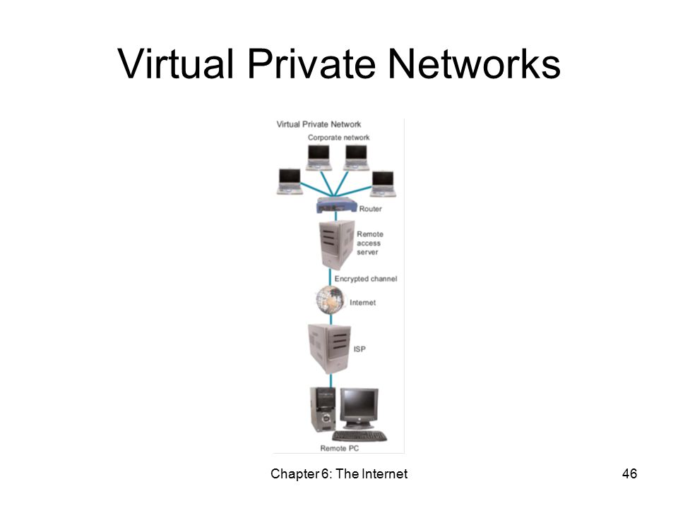 Chapter 6: The Internet46 Virtual Private Networks