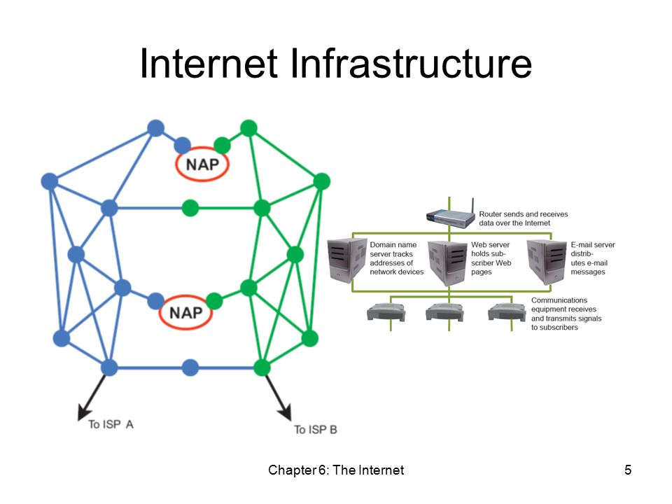 Internet Infrastructure Chapter 6: The Internet5