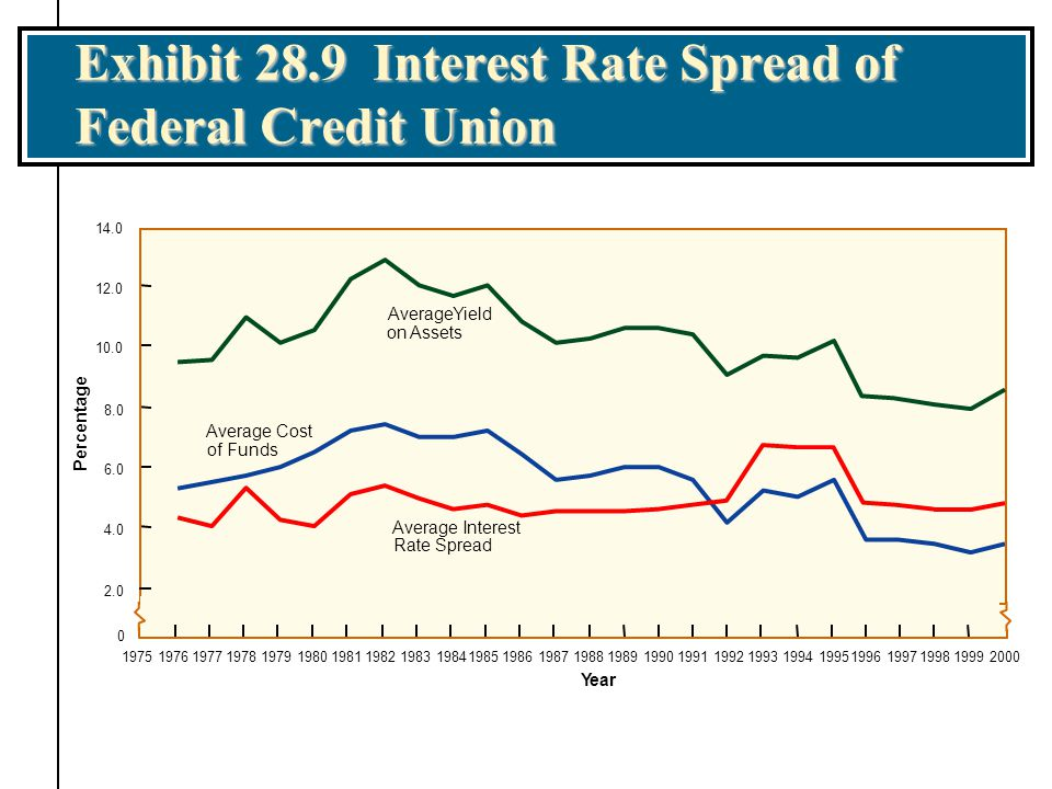 Exhibit 28.9 Interest Rate Spread of Federal Credit Union aa Year AverageYield onAssets Average Cost of Funds Average Interest Rate Spread Percentage