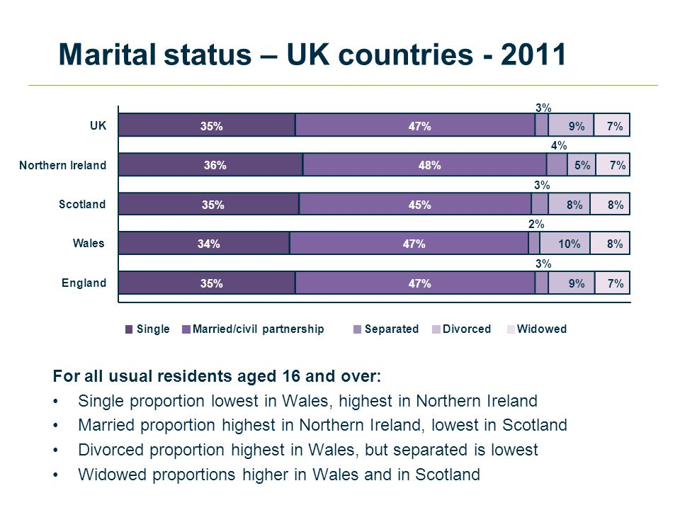 Marital status – UK countries % 34% 35% 36% 35% 47% 45% 48% 47% 3% 2% 3% 4% 3% 9% 10% 8% 5% 9% 7% 8% 7% England Wales Scotland Northern Ireland UK SingleMarried/civil partnershipSeparatedDivorcedWidowed For all usual residents aged 16 and over: Single proportion lowest in Wales, highest in Northern Ireland Married proportion highest in Northern Ireland, lowest in Scotland Divorced proportion highest in Wales, but separated is lowest Widowed proportions higher in Wales and in Scotland