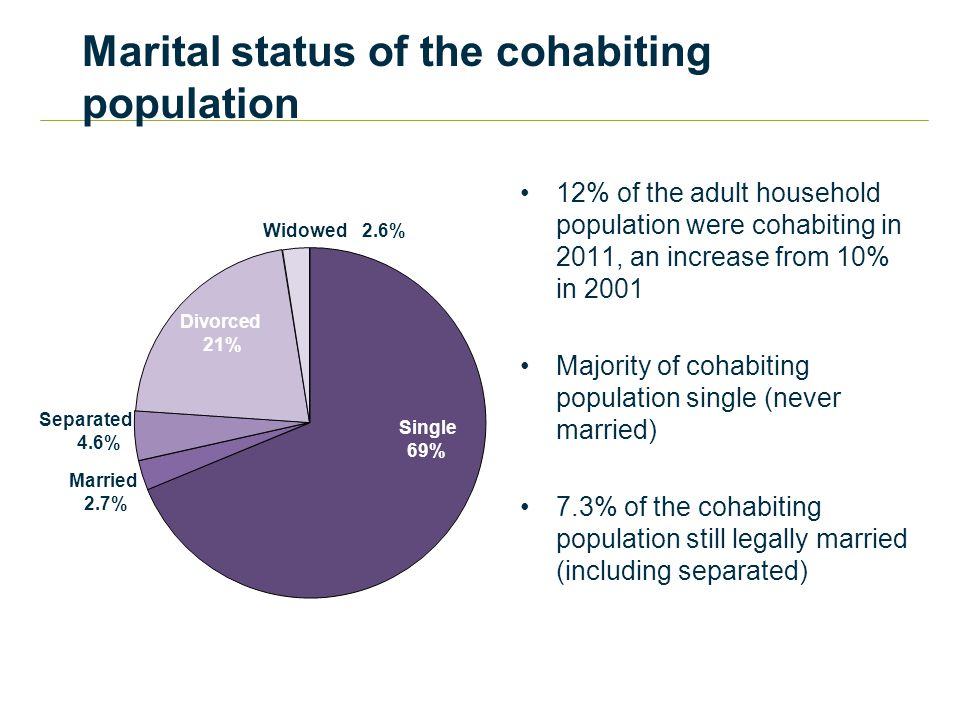 Marital status of the cohabiting population 12% of the adult household population were cohabiting in 2011, an increase from 10% in 2001 Majority of cohabiting population single (never married) 7.3% of the cohabiting population still legally married (including separated) 69% 2.7% 4.6% 21% 2.6% Single Married Separated Divorced Widowed